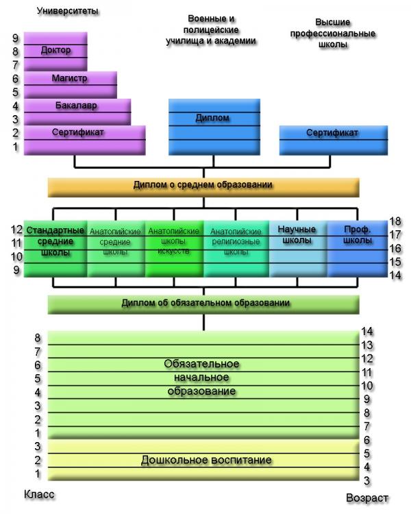 образования в Турции Система образования в Турции